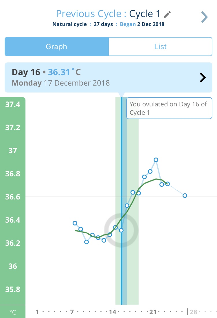 Ovusense Fertility Monitor Review - Its Mostly Okay